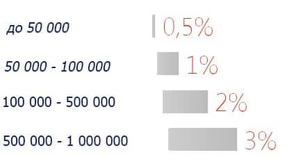 Расчетный счет Альфа банка - тарифы для ИП
