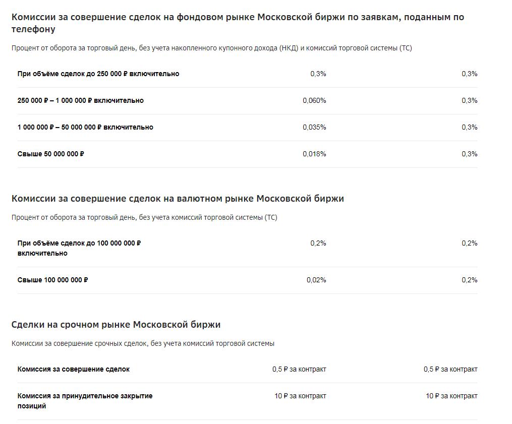 Тарифы на обслуживание ИИС в Сбербанке