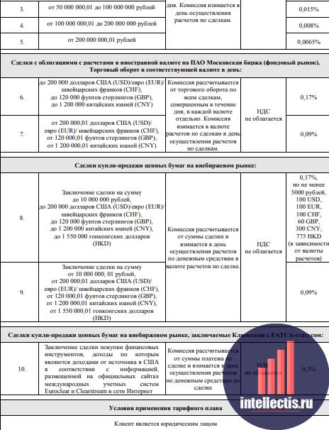 Все про тарифы на ИИС в Газпромбанке